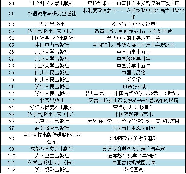 """""""经典中国国际出版工程""""资助出版项目"""